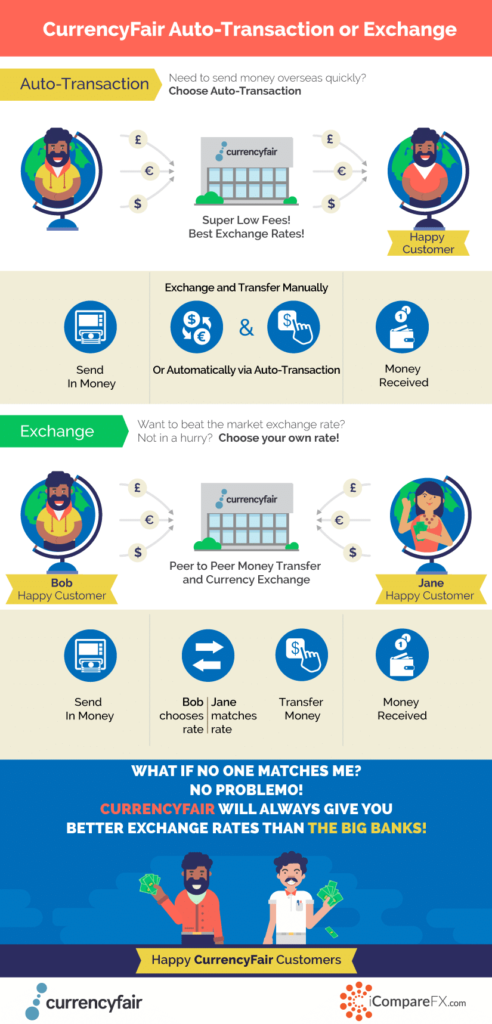 CurrencyFair-Auto-Transaction-Vs-Exchange-Explained