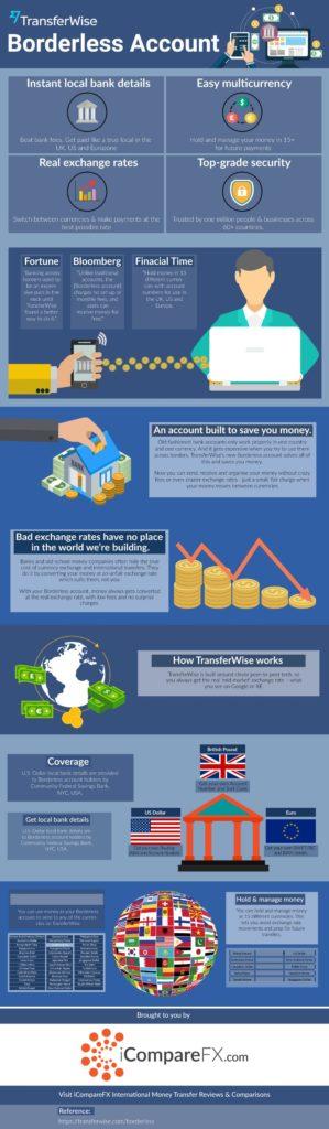 TransferWise borderless accounts